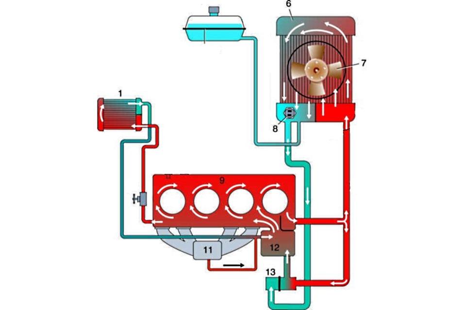Схема охлаждения ДВС